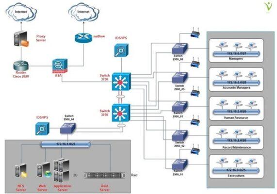 Network Monitoring - Hệ thống giám sát mạng cho các doanh nghiệp vừa và nhỏ tại Việt Nam